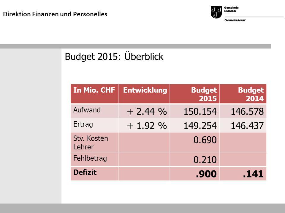 Budget 2015: Überblick Direktion Finanzen und Personelles In Mio. CHFEntwicklungBudget 2015 Budget 2014 Aufwand + 2.44 %150.154146.578 Ertrag + 1.92 %