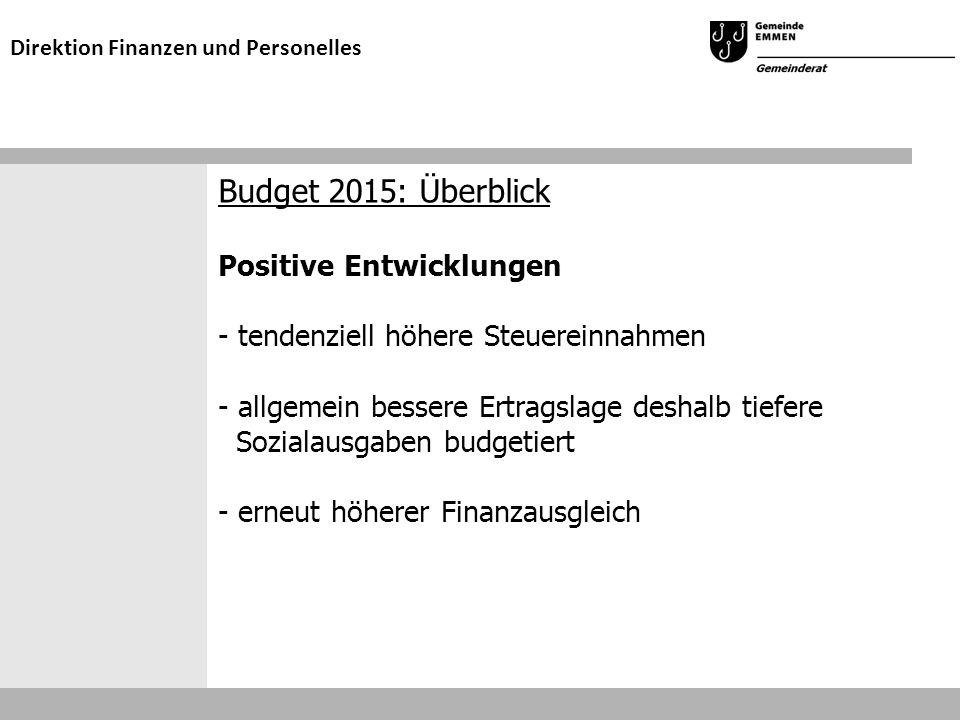 Budget 2015: Überblick Positive Entwicklungen - tendenziell höhere Steuereinnahmen - allgemein bessere Ertragslage deshalb tiefere Sozialausgaben budgetiert - erneut höherer Finanzausgleich Direktion Finanzen und Personelles
