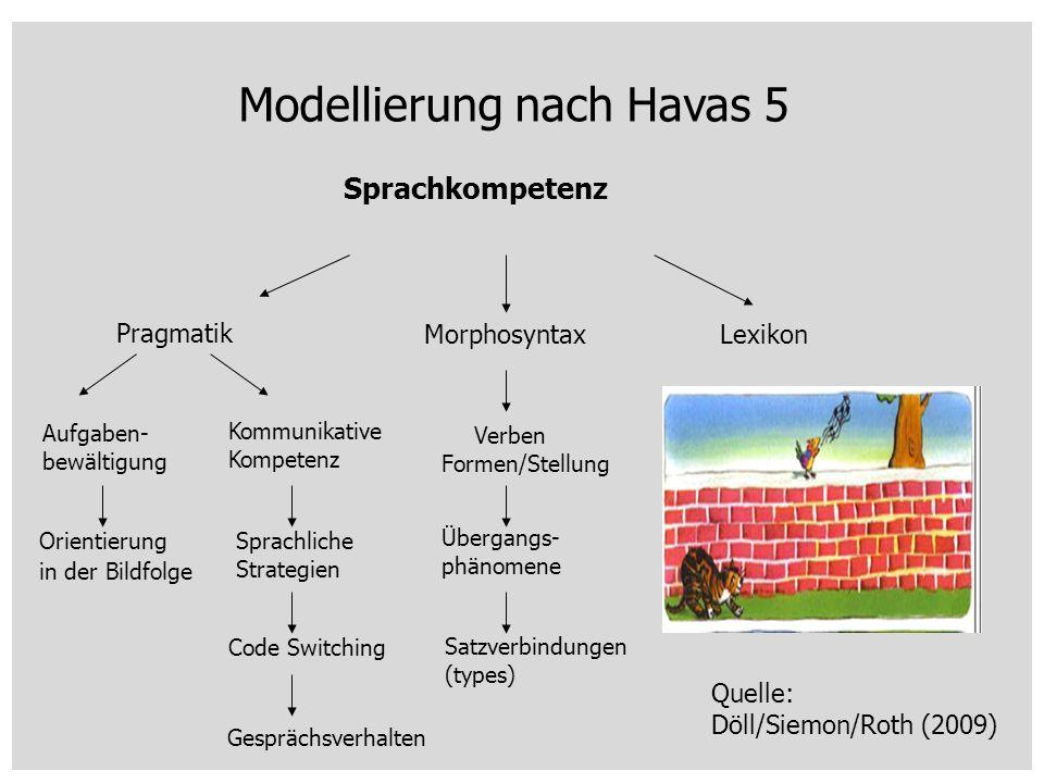 Modellierung nach Havas 5 Quelle: Döll/Siemon/Roth (2009) Sprachkompetenz Pragmatik MorphosyntaxLexikon Aufgaben- bewältigung Kommunikative Kompetenz