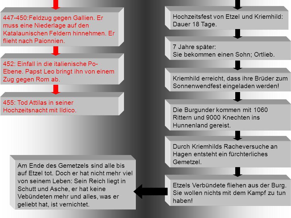 Hochzeitsfest von Etzel und Kriemhild: Dauer 18 Tage. 455: Tod Attilas in seiner Hochzeitsnacht mit Ildico. 452: Einfall in die italienische Po- Ebene