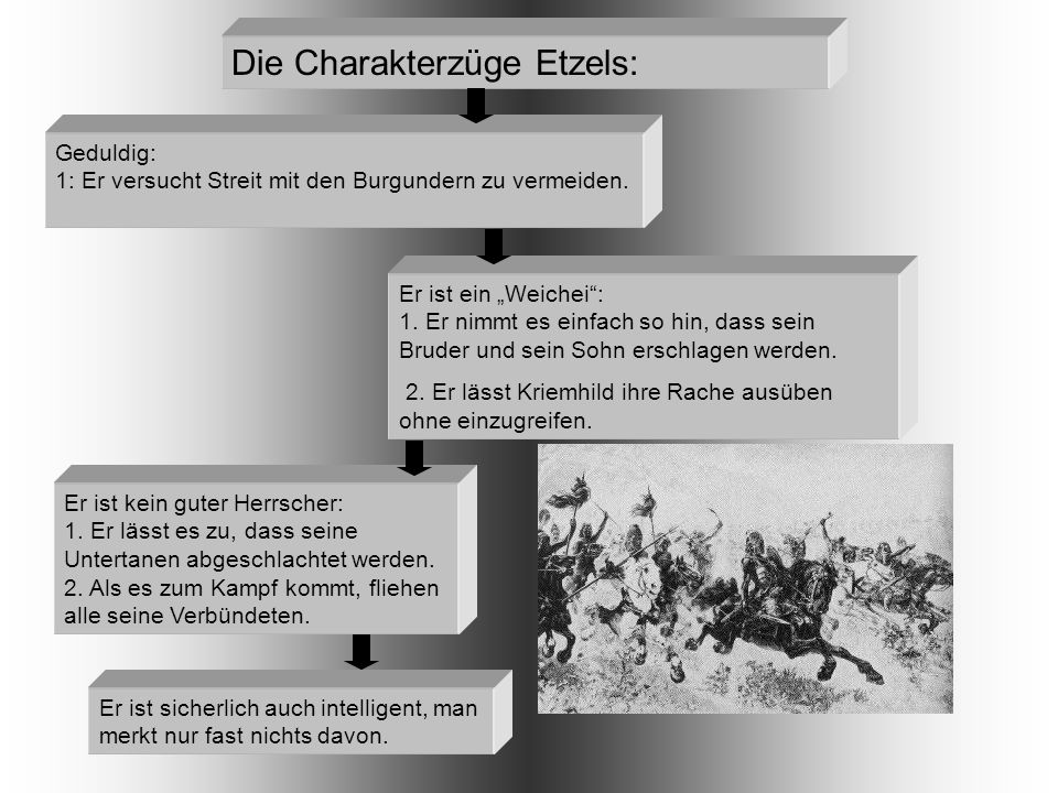 """Die Charakterzüge Etzels: Geduldig: 1: Er versucht Streit mit den Burgundern zu vermeiden. Er ist ein """"Weichei"""": 1. Er nimmt es einfach so hin, dass s"""