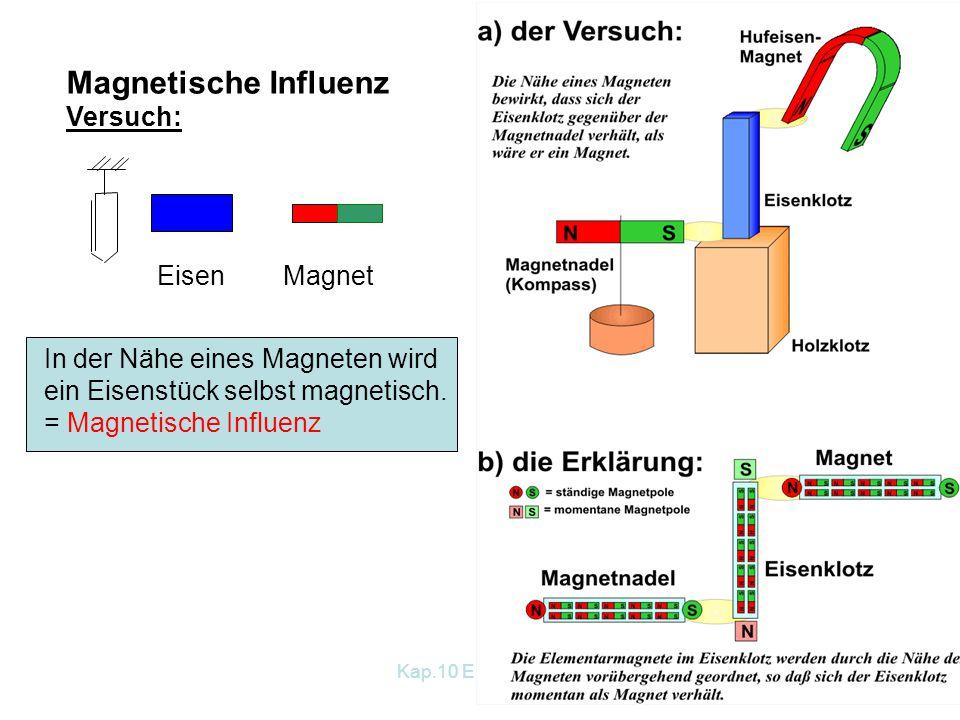 Kap.10 Elektrizität 222 Magnetische Influenz Versuch: Eisen Magnet In der Nähe eines Magneten wird ein Eisenstück selbst magnetisch. = Magnetische Inf