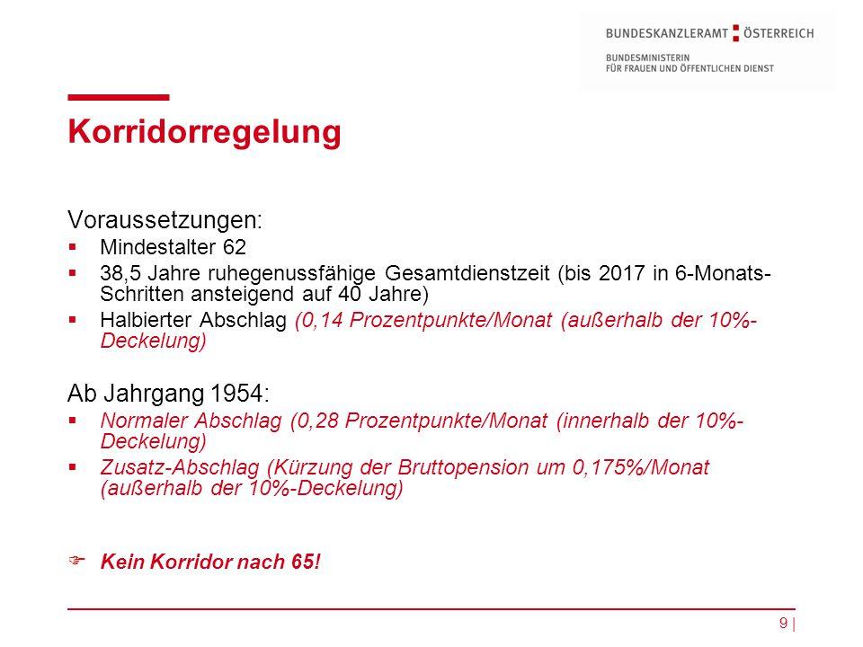 9 | Korridorregelung Voraussetzungen:  Mindestalter 62  38,5 Jahre ruhegenussfähige Gesamtdienstzeit (bis 2017 in 6-Monats- Schritten ansteigend auf