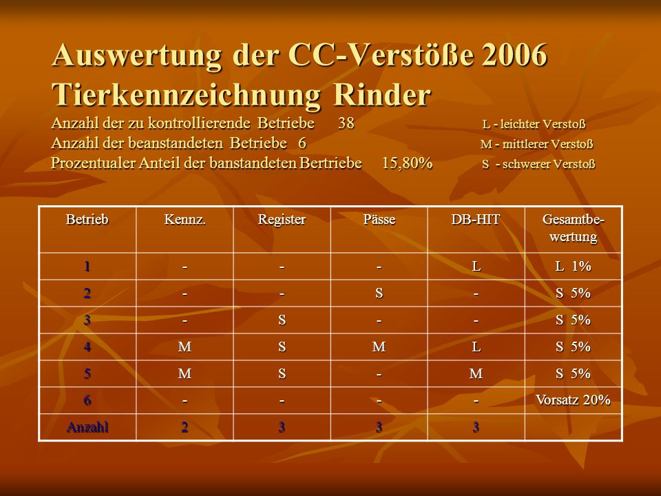 Auswertung der CC-Verstöße 2006 Tierkennzeichnung Rinder Anzahl der zu kontrollierende Betriebe 38 L - leichter Verstoß Anzahl der beanstandeten Betri