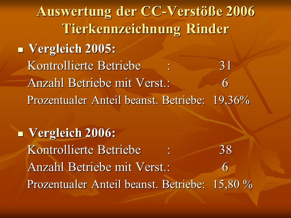 Auswertung der CC-Verstöße 2006 Tierkennzeichnung Schweine/Schafe Schweine Schweine Kontrollierte Betriebe : 1 Kontrollierte Betriebe : 1 Anzahl Betriebe mit Verstöße: 1 Kennzeichnug+Bestandsreg.