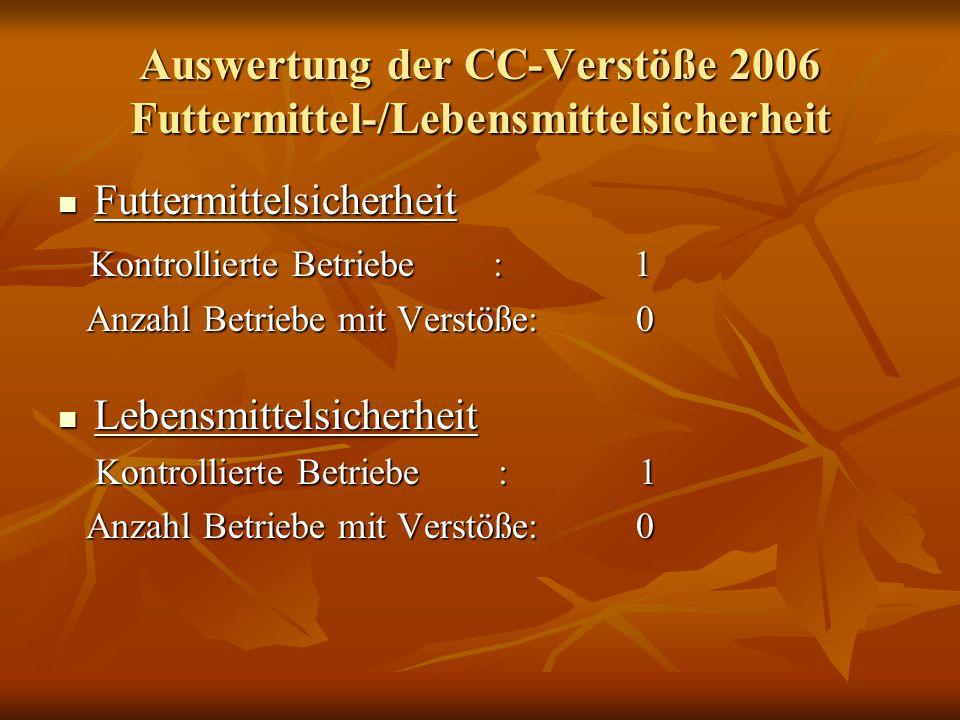 Auswertung der CC-Verstöße 2006 Futtermittel-/Lebensmittelsicherheit Futtermittelsicherheit Futtermittelsicherheit Kontrollierte Betriebe : 1 Kontroll