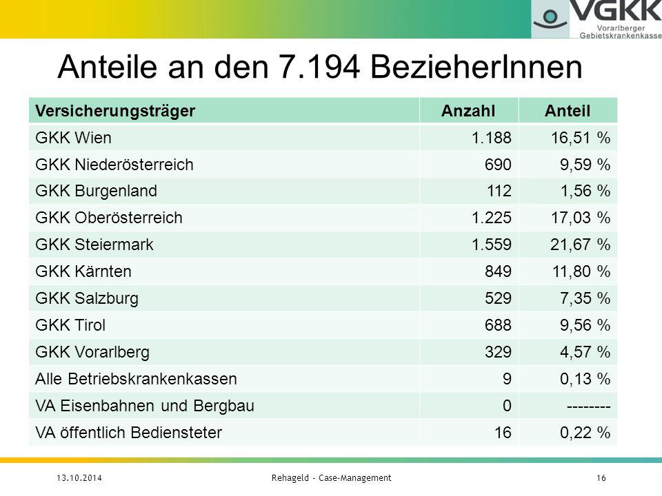 Anteile an den 7.194 BezieherInnen 13.10.2014Rehageld - Case-Management16 VersicherungsträgerAnzahlAnteil GKK Wien1.18816,51 % GKK Niederösterreich690