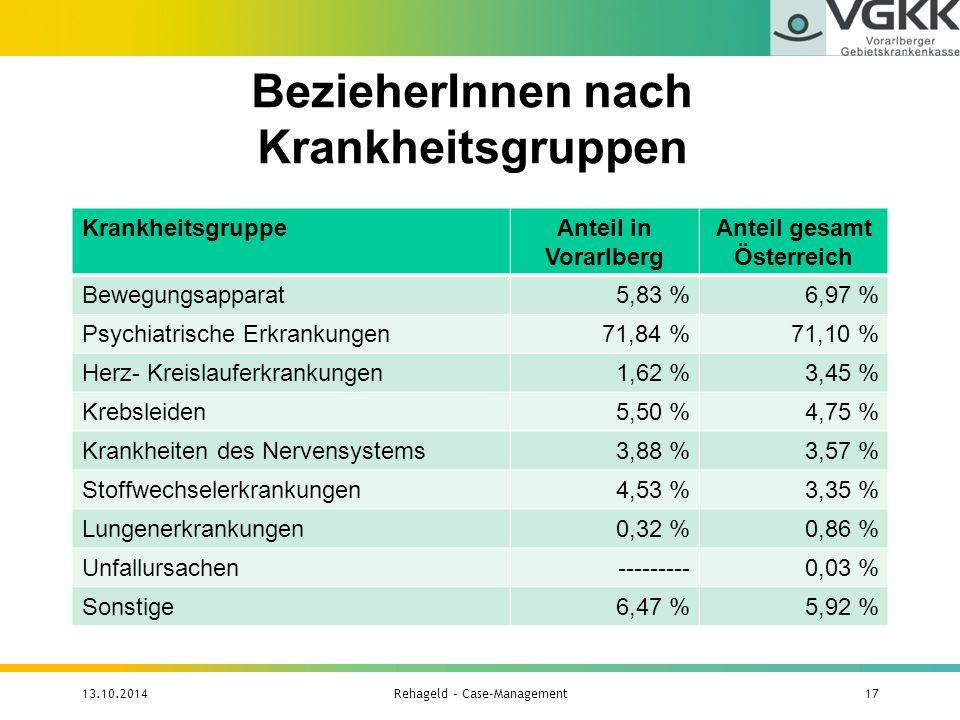 BezieherInnen nach Krankheitsgruppen 13.10.2014Rehageld - Case-Management17 KrankheitsgruppeAnteil in Vorarlberg Anteil gesamt Österreich Bewegungsapp