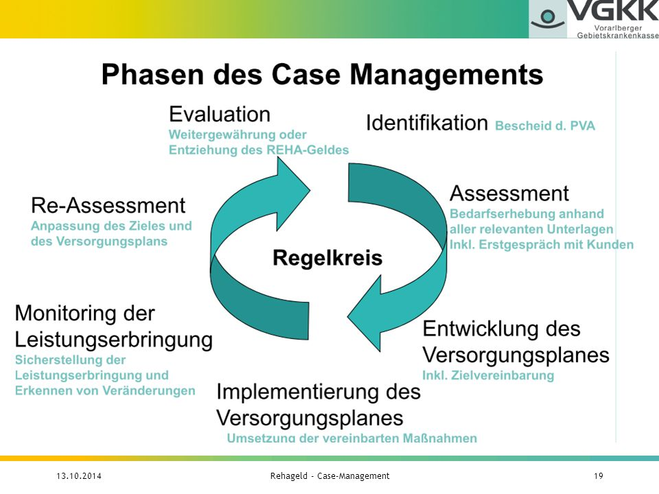 13.10.2014Rehageld - Case-Management19
