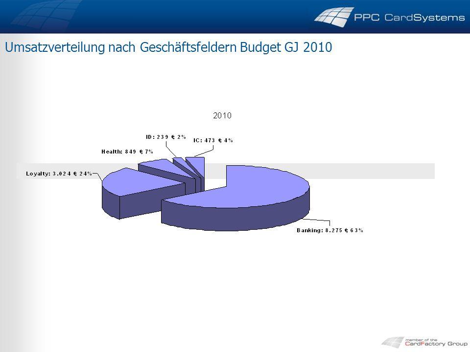 Umsatzverteilung nach Geschäftsfeldern Budget GJ 2010