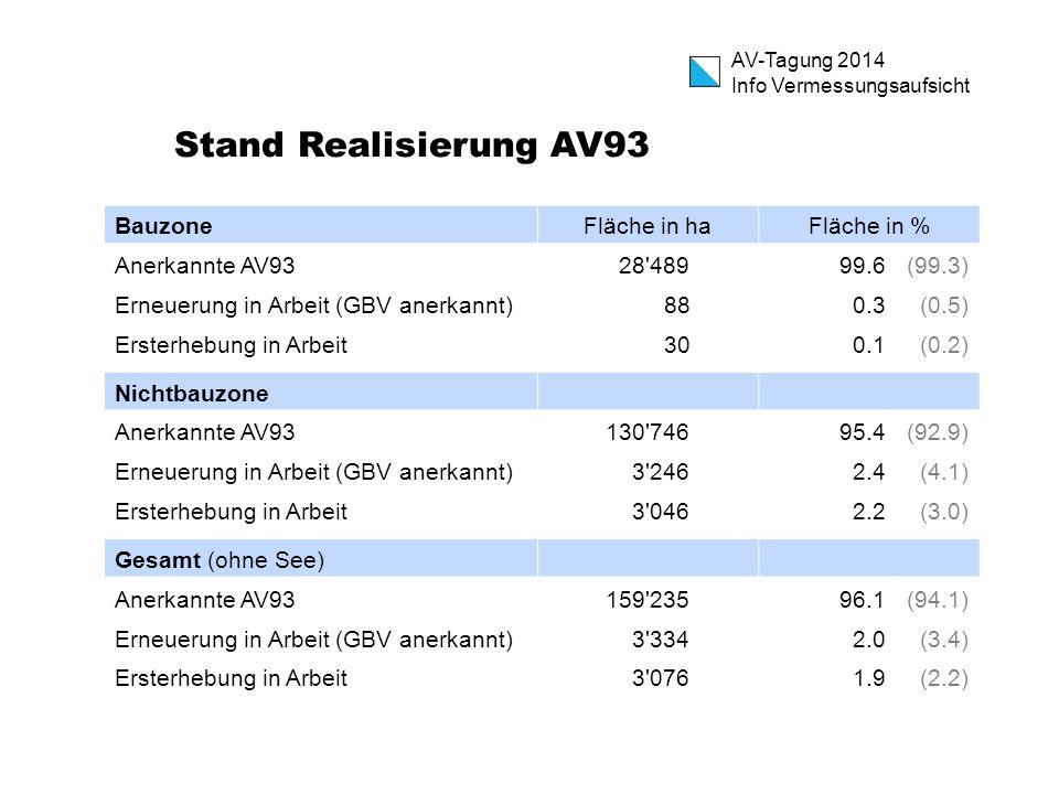 AV-Tagung 2014 Info Vermessungsaufsicht Stand Realisierung AV93 BauzoneFläche in haFläche in % Anerkannte AV93 28 48999.6(99.3) Erneuerung in Arbeit (GBV anerkannt) 88 0.3(0.5) Ersterhebung in Arbeit 30 0.1(0.2) Nichtbauzone Anerkannte AV93130 74695.4(92.9) Erneuerung in Arbeit (GBV anerkannt) 3 246 2.4(4.1) Ersterhebung in Arbeit 3 046 2.2(3.0) Gesamt (ohne See) Anerkannte AV93159 23596.1(94.1) Erneuerung in Arbeit (GBV anerkannt) 3 334 2.0(3.4) Ersterhebung in Arbeit 3 076 1.9 (2.2)