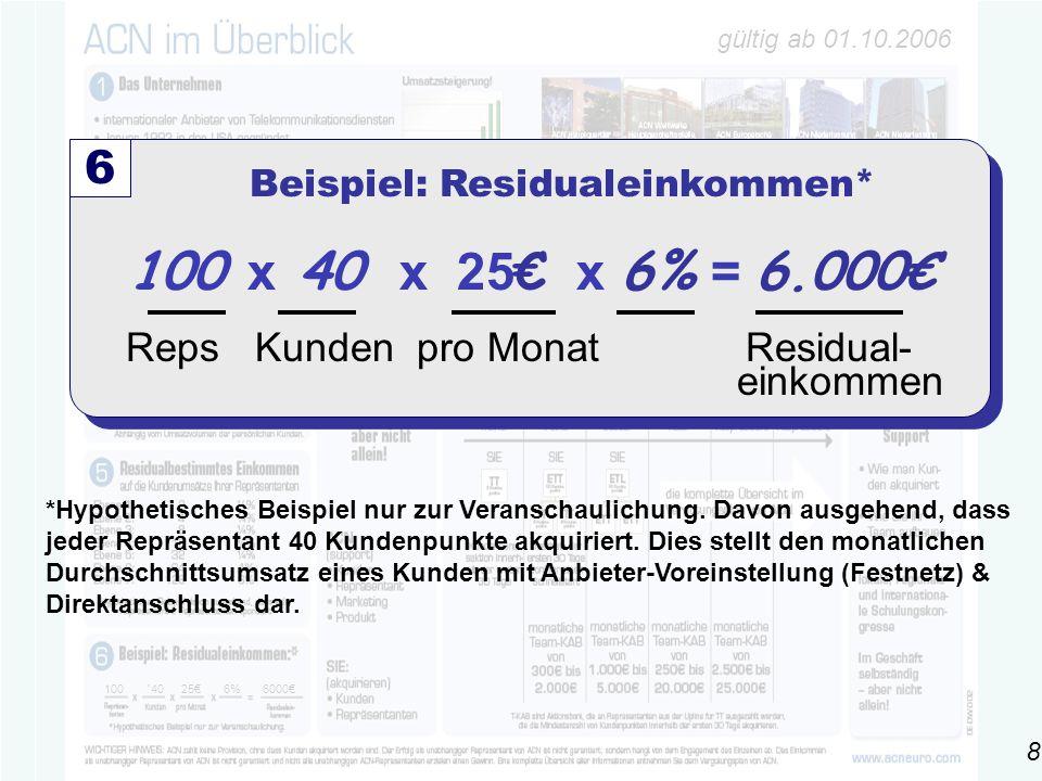 gültig ab 01.10.2006 100 ´4025€6% 6000€ 100 x 40 x 25 € x 6% = 6.000€ Reps Kunden pro Monat Residual- einkommen 6 Beispiel: Residualeinkommen* *Hypothetisches Beispiel nur zur Veranschaulichung.