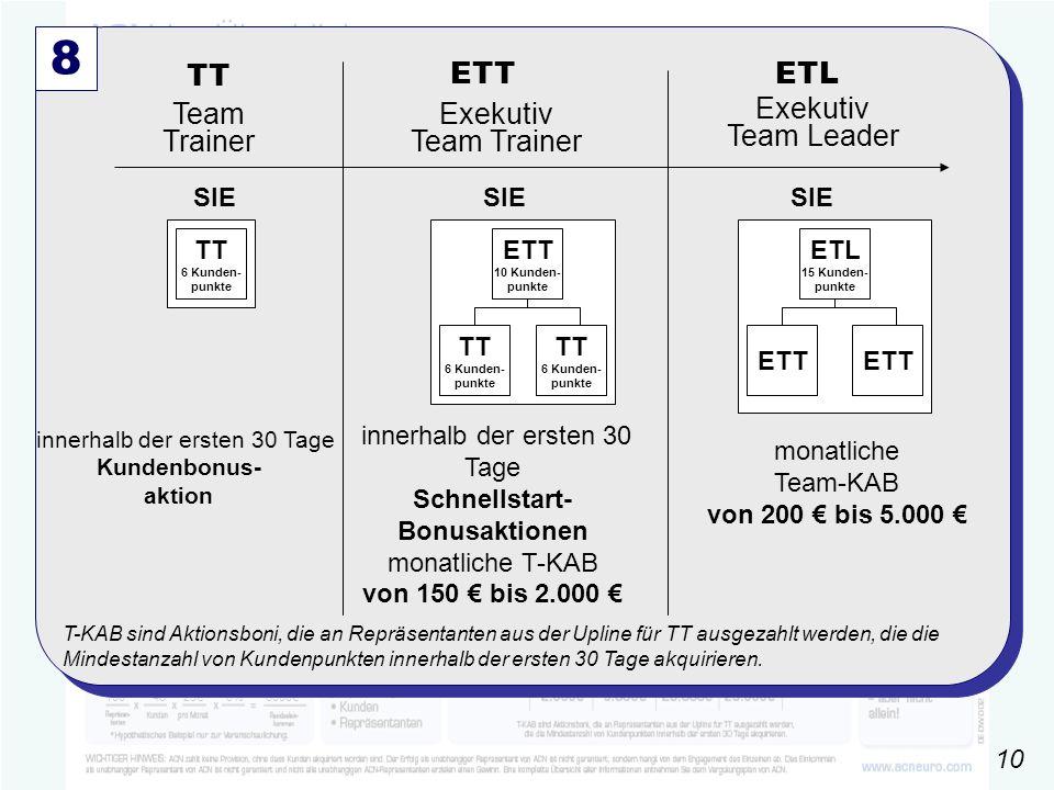 gültig ab 01.10.2006 100 ´4025€6% 6000€ 8 Team Trainer TT ETT ETL Exekutiv Team Trainer Exekutiv Team Leader innerhalb der ersten 30 Tage Schnellstart- Bonusaktionen monatliche T-KAB von 150 € bis 2.000 € monatliche Team-KAB von 200 € bis 5.000 € SIE T-KAB sind Aktionsboni, die an Repräsentanten aus der Upline für TT ausgezahlt werden, die die Mindestanzahl von Kundenpunkten innerhalb der ersten 30 Tage akquirieren.