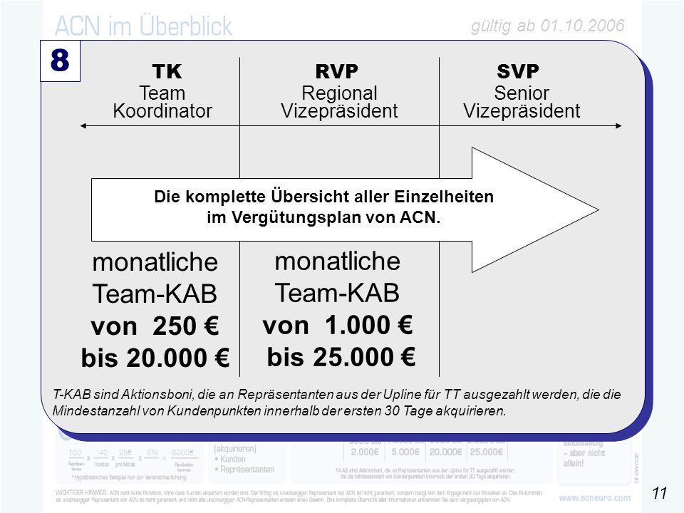 gültig ab 01.10.2006 100 ´4025€6% 6000€ 8 Team Koordinator TK RVP SVP Regional Vizepräsident Senior Vizepräsident monatliche Team-KAB von 250 € bis 20.000 € monatliche Team-KAB von 1.000 € bis 25.000 € Die komplette Übersicht aller Einzelheiten im Vergütungsplan von ACN.
