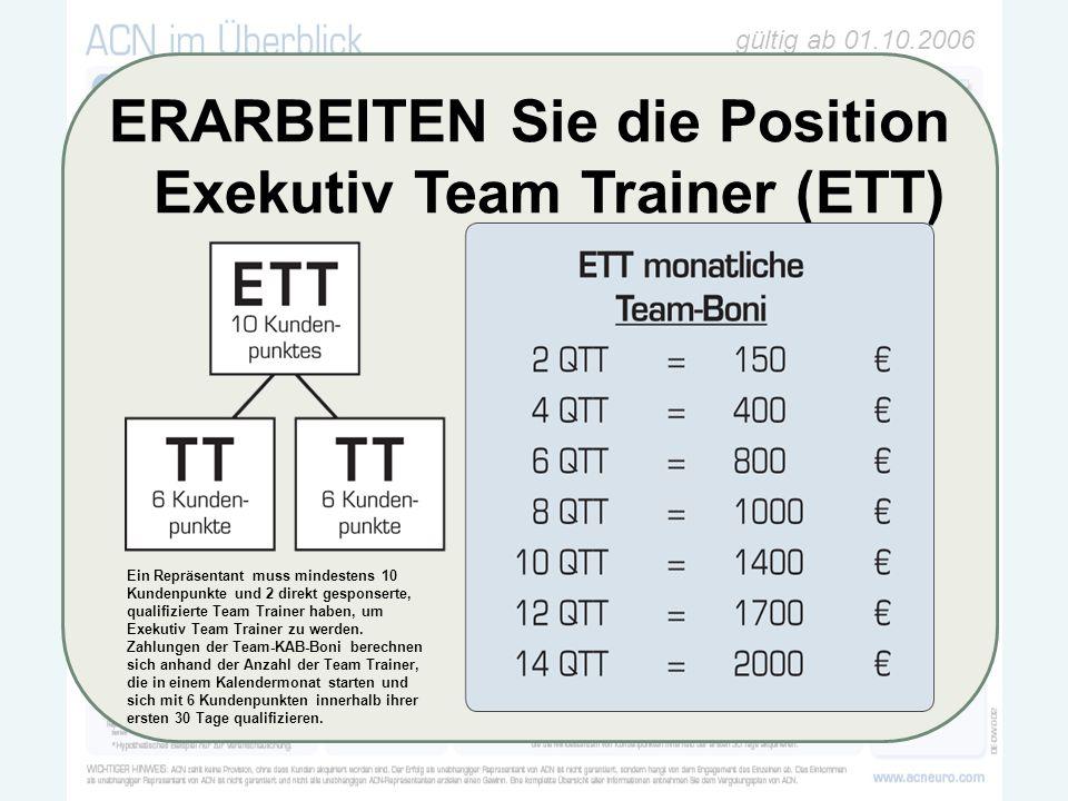 gültig ab 01.10.2006 100 ´4025€6% 6000€ ERARBEITEN Sie die Position Exekutiv Team Trainer (ETT) Ein Repräsentant muss mindestens 10 Kundenpunkte und 2 direkt gesponserte, qualifizierte Team Trainer haben, um Exekutiv Team Trainer zu werden.