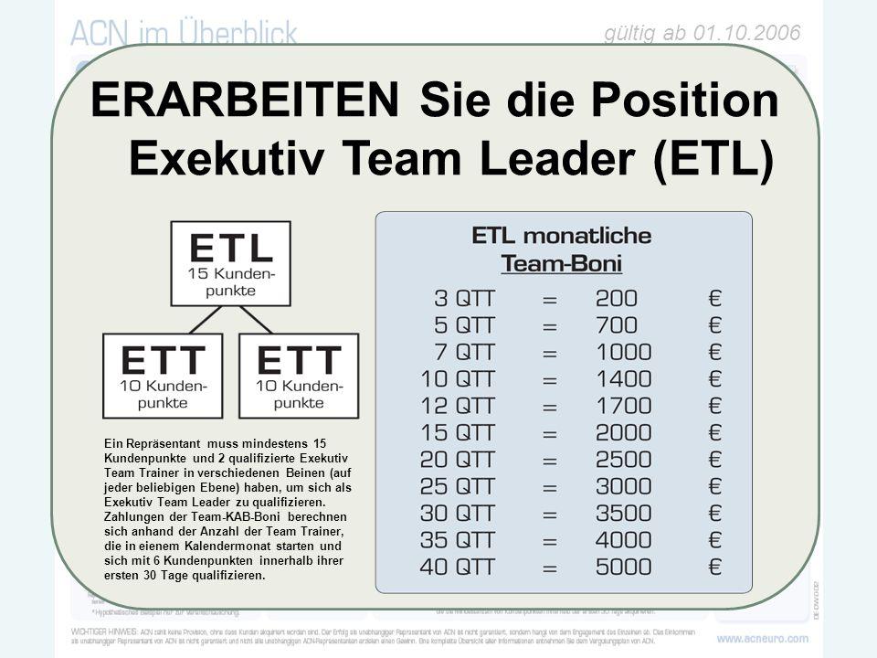 gültig ab 01.10.2006 100 ´4025€6% 6000€ ERARBEITEN Sie die Position Exekutiv Team Leader (ETL) Ein Repräsentant muss mindestens 15 Kundenpunkte und 2 qualifizierte Exekutiv Team Trainer in verschiedenen Beinen (auf jeder beliebigen Ebene) haben, um sich als Exekutiv Team Leader zu qualifizieren.