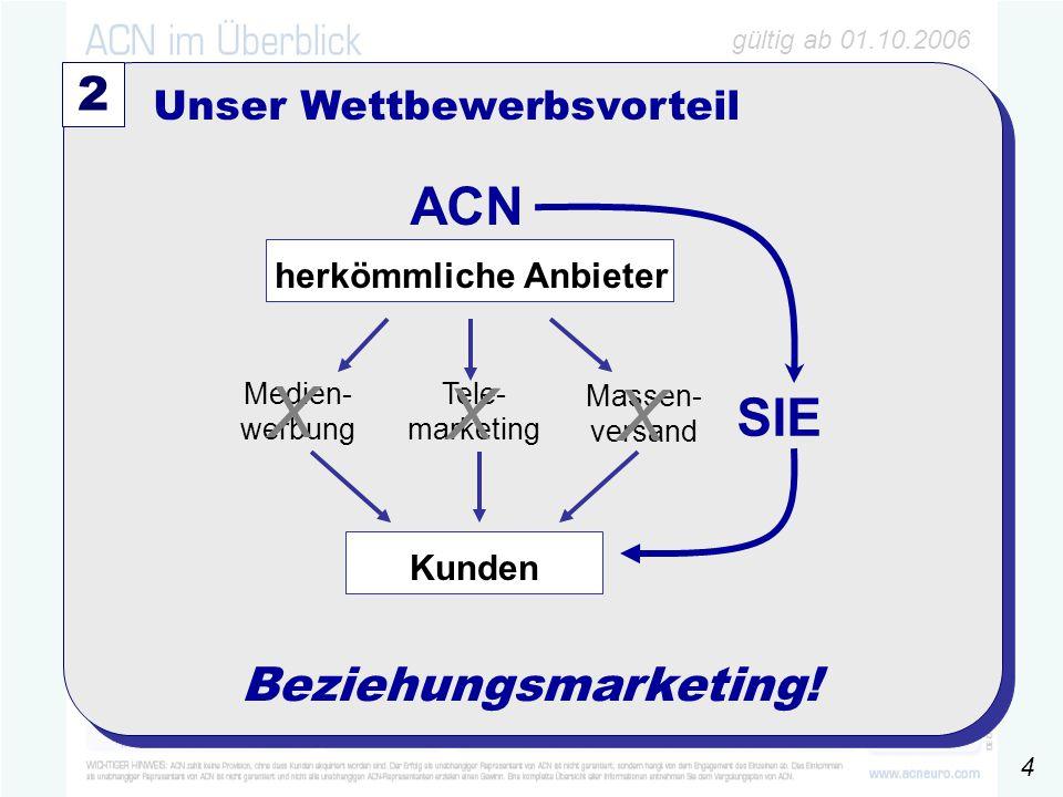 gültig ab 01.10.2006 100 ´4025€6% 6000€ 2 Unser Wettbewerbsvorteil Massen- versand Tele- marketing Medien- werbung X X X Beziehungsmarketing.