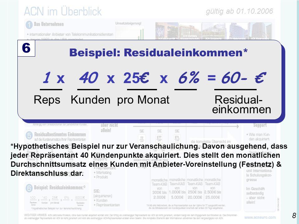 gültig ab 01.10.2006 100 ´4025€6% 6000€ 1 x 40 x 25 € x 6% = 60- € Reps Kunden pro Monat Residual- einkommen 6 Beispiel: Residualeinkommen* *Hypothetisches Beispiel nur zur Veranschaulichung.