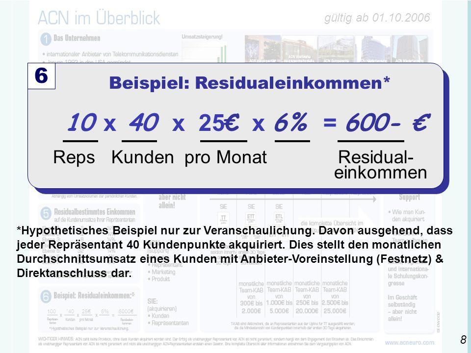gültig ab 01.10.2006 100 ´4025€6% 6000€ 10 x 40 x 25 € x 6% = 600- € Reps Kunden pro Monat Residual- einkommen 6 Beispiel: Residualeinkommen* *Hypothetisches Beispiel nur zur Veranschaulichung.