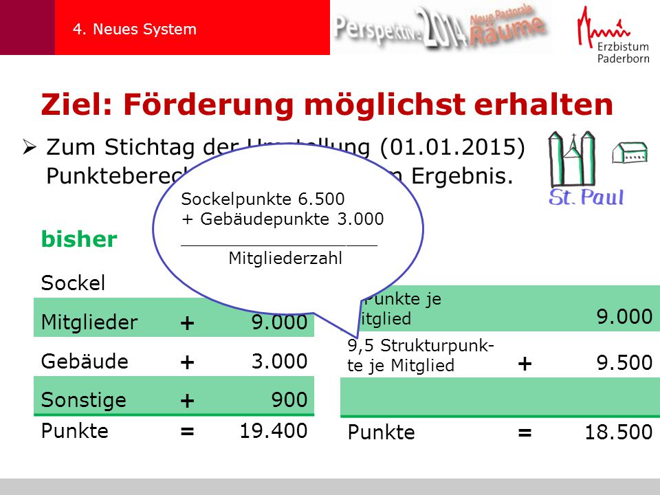 Ziel: Förderung möglichst erhalten  Zum Stichtag der Umstellung (01.01.2015) Punkteberechnung mit gleichem Ergebnis.