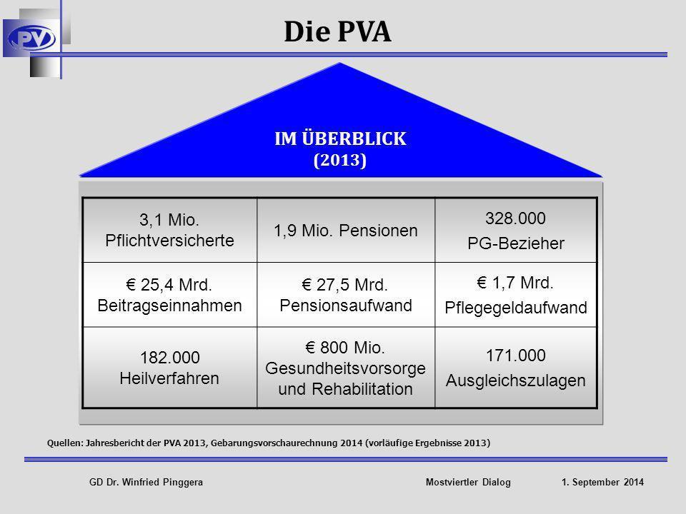 GD Dr.Winfried Pinggera Mostviertler Dialog 1. September 2014 IM ÜBERBLICK (2013) 3,1 Mio.