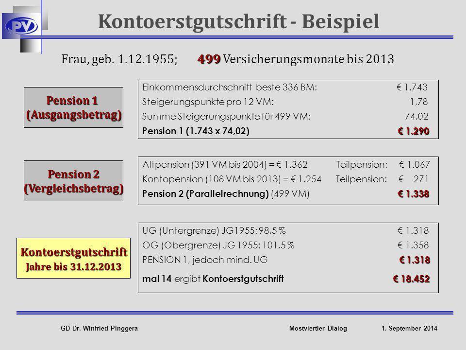 GD Dr.Winfried Pinggera Mostviertler Dialog 1. September 2014 Frau, geb.