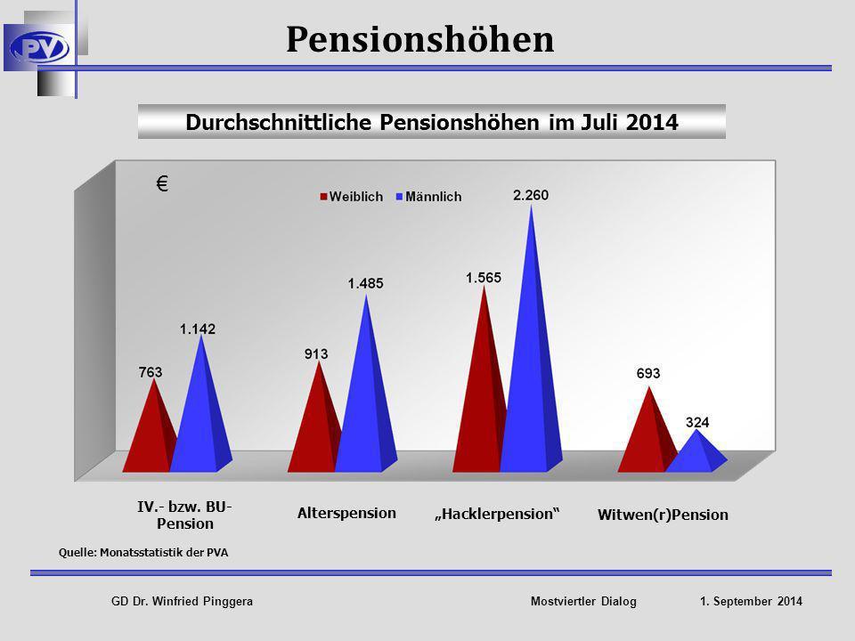 GD Dr. Winfried Pinggera Mostviertler Dialog 1. September 2014 Niedrige Erwerbsquote 55 +