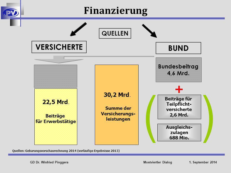 GD Dr.Winfried Pinggera Mostviertler Dialog 1. September 2014 Pensionskonto NEU Was ist das .