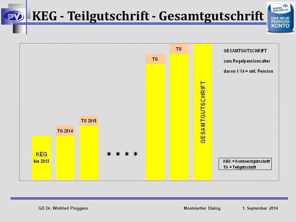 GD Dr. Winfried Pinggera Mostviertler Dialog 1. September 2014