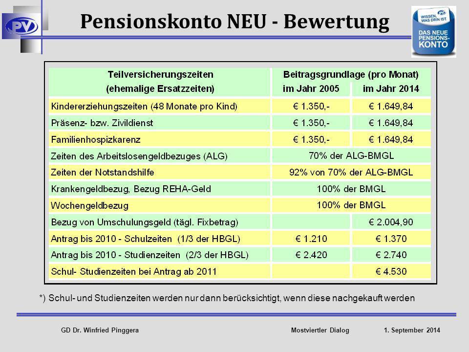 GD Dr.Winfried Pinggera Mostviertler Dialog 1. September 2014 5,1 Mio.