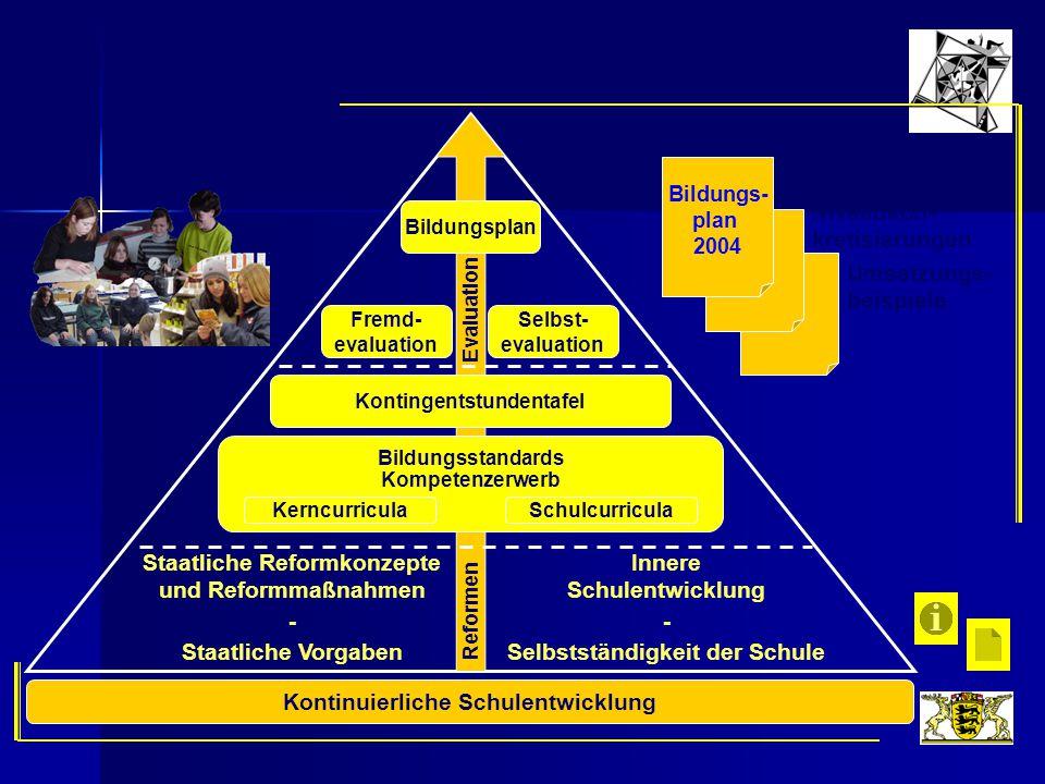 Niveaukon- kretisierungen Kontinuierliche Schulentwicklung Bildungs- plan 2004 Bildungs- standards Umsetzungs- beispiele Staatliche Reformkonzepte und