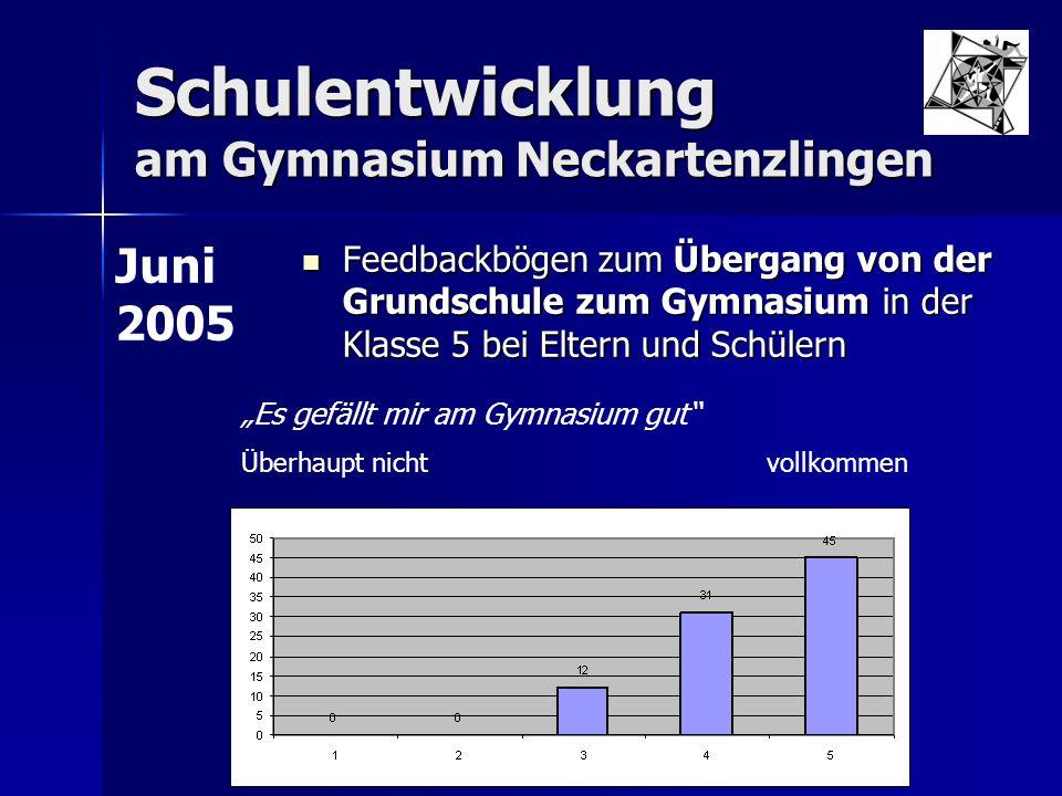 Schulentwicklung am Gymnasium Neckartenzlingen Feedbackbögen zum Übergang von der Grundschule zum Gymnasium in der Klasse 5 bei Eltern und Schülern Fe