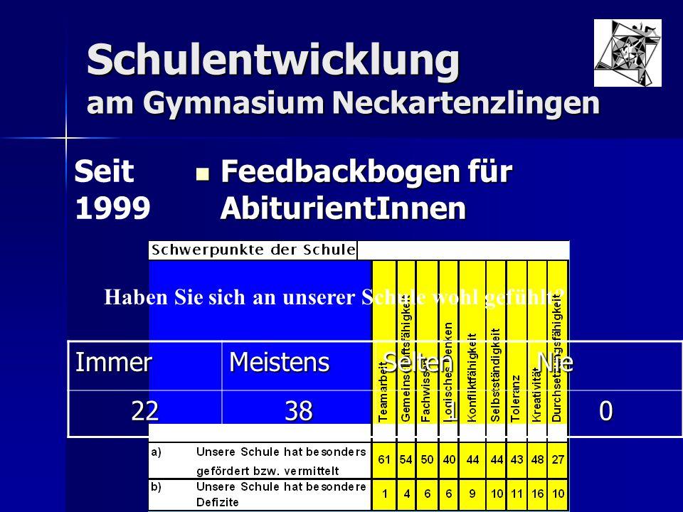 Schulentwicklung am Gymnasium Neckartenzlingen Regelmäßig Ausbildung von SchülerInnen zu Streitschlichtern Regelmäßig Ausbildung von SchülerInnen zu Streitschlichtern Seit März 2001