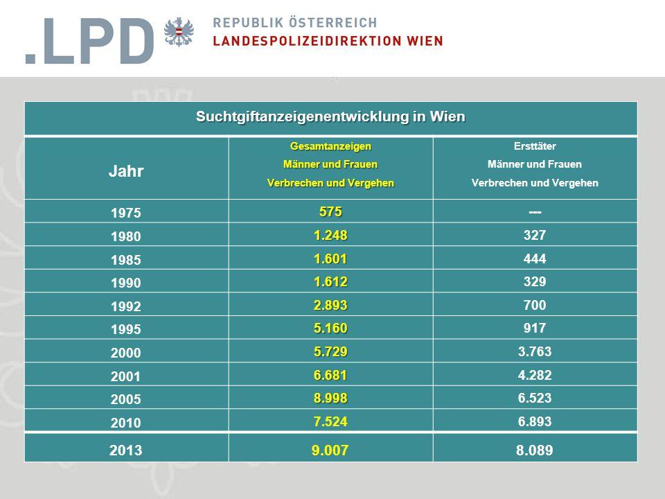 Suchtgiftanzeigenentwicklung in Wien Jahr Gesamtanzeigen Männer und Frauen Verbrechen und Vergehen Ersttäter Männer und Frauen Verbrechen und Vergehen 1975 575--- 1980 1.248327 1985 1.601444 1990 1.612329 1992 2.893700 1995 5.160917 2000 5.7293.763 2001 6.6814.282 2005 8.9986.523 2010 7.5246.893 20139.0078.089