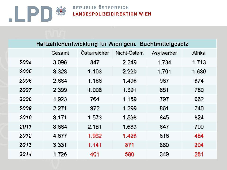 Haftzahlenentwicklung für Wien gem.