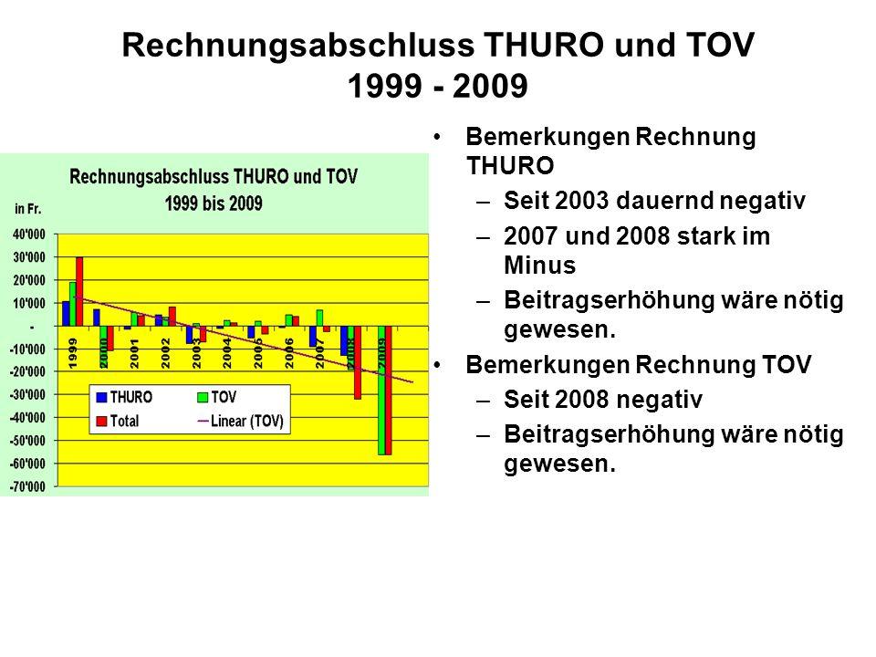 Rechnungsabschluss THURO und TOV 1999 - 2009 Bemerkungen Rechnung THURO –Seit 2003 dauernd negativ –2007 und 2008 stark im Minus –Beitragserhöhung wäre nötig gewesen.