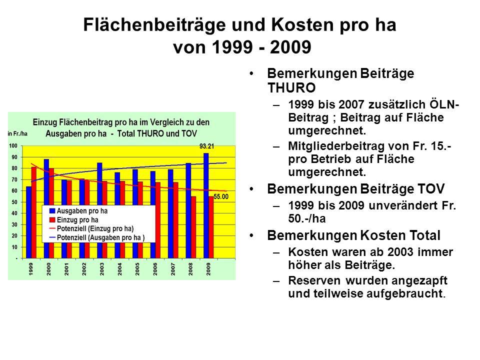 Flächenbeiträge und Kosten pro ha von 1999 - 2009 Bemerkungen Beiträge THURO –1999 bis 2007 zusätzlich ÖLN- Beitrag ; Beitrag auf Fläche umgerechnet.