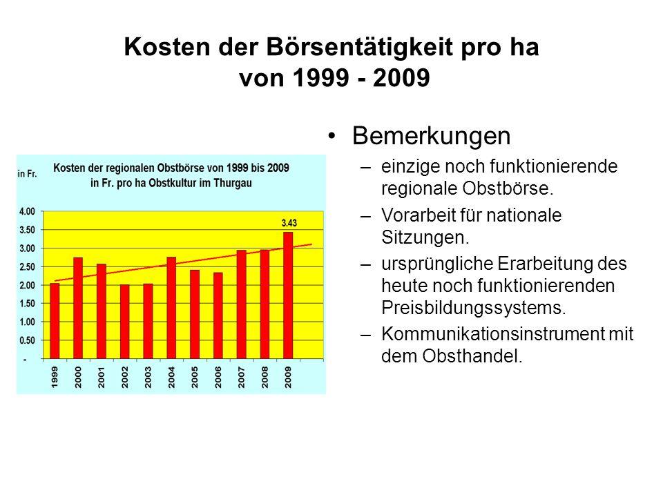 Kosten der Börsentätigkeit pro ha von 1999 - 2009 Bemerkungen –einzige noch funktionierende regionale Obstbörse.