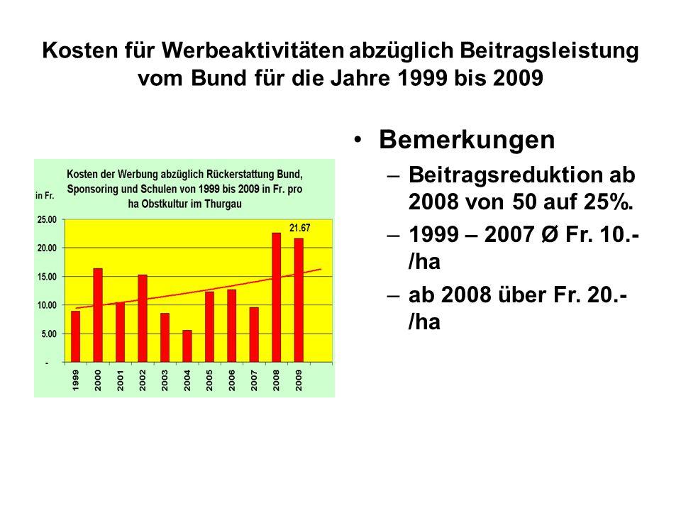Kosten für Werbeaktivitäten abzüglich Beitragsleistung vom Bund für die Jahre 1999 bis 2009 Bemerkungen –Beitragsreduktion ab 2008 von 50 auf 25%.