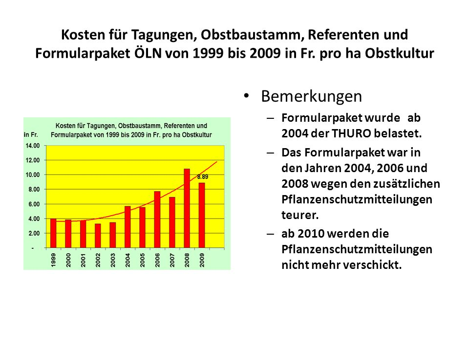 Kosten für Tagungen, Obstbaustamm, Referenten und Formularpaket ÖLN von 1999 bis 2009 in Fr.