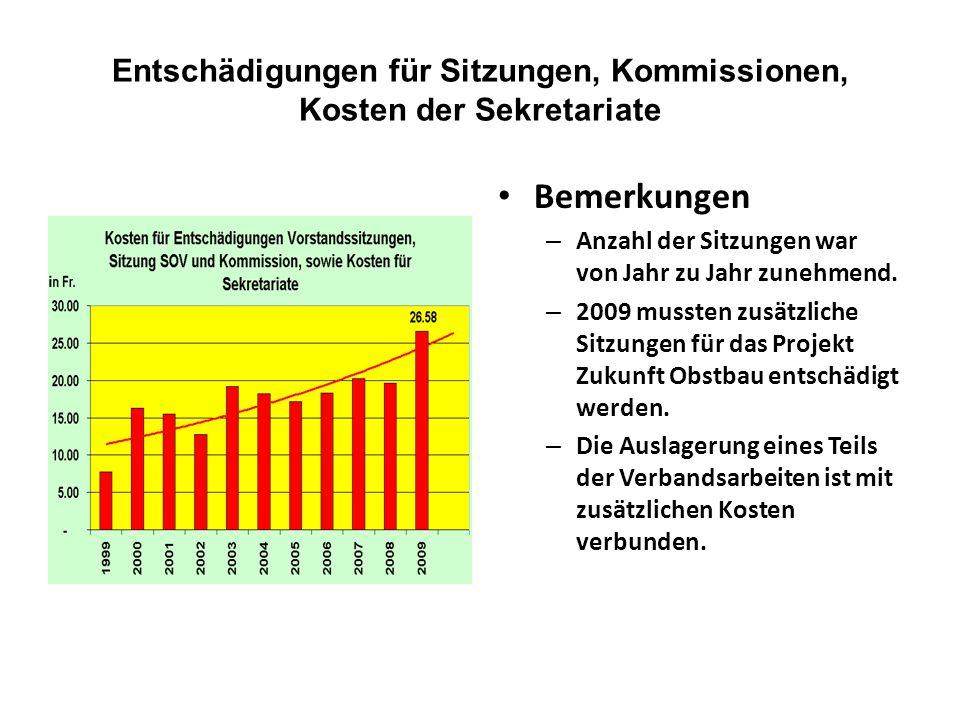 Entschädigungen für Sitzungen, Kommissionen, Kosten der Sekretariate Bemerkungen – Anzahl der Sitzungen war von Jahr zu Jahr zunehmend.