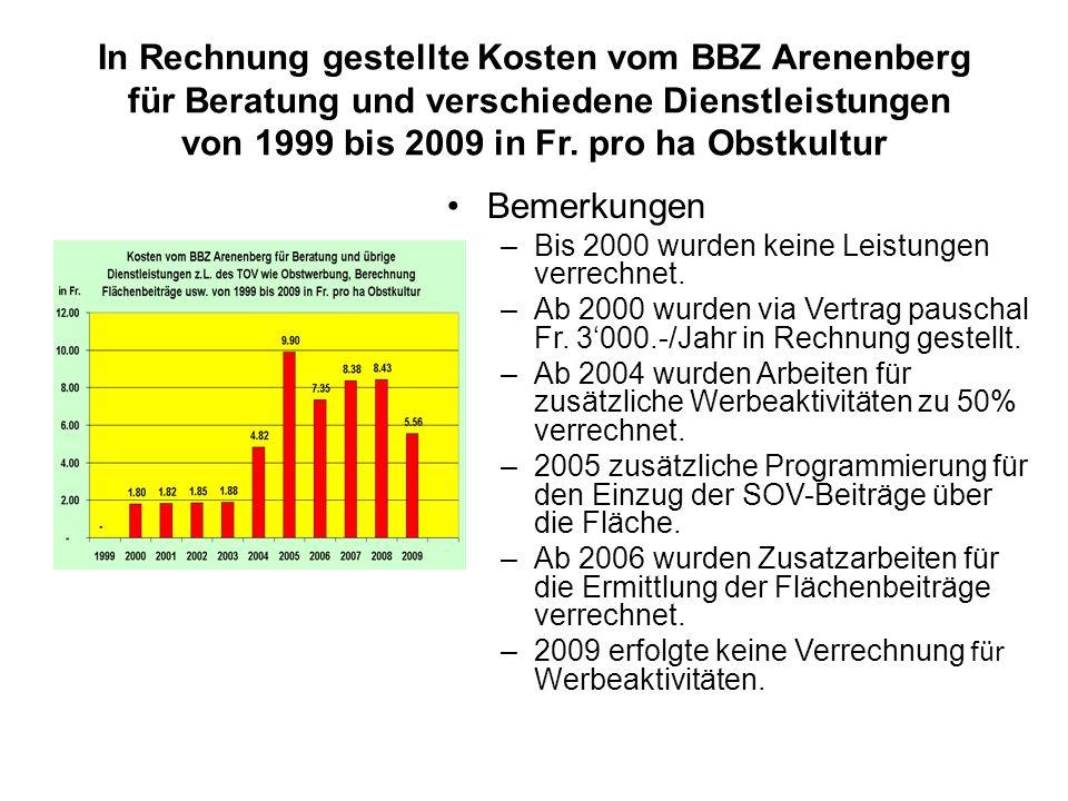 In Rechnung gestellte Kosten vom BBZ Arenenberg für Beratung und verschiedene Dienstleistungen von 1999 bis 2009 in Fr.