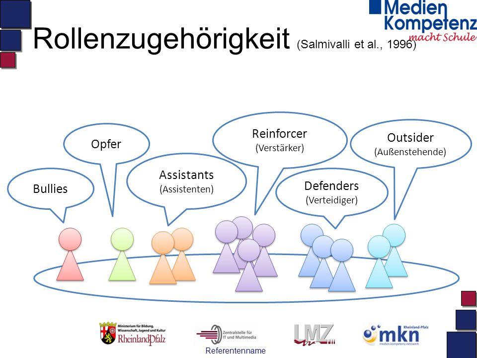 Referentenname Rollenzugehörigkeit (Salmivalli et al., 1996) Bullies Assistants (Assistenten) Reinforcer (Verstärker) Opfer Defenders (Verteidiger) Outsider (Außenstehende)