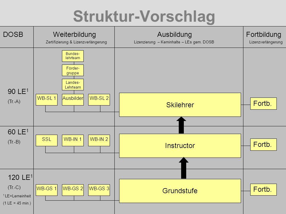 Struktur-Vorschlag 90 LE 1 (Tr.-A) 120 LE 1 (Tr.-C) 60 LE 1 (Tr.-B) DOSBWeiterbildung WB-GS 3WB-GS 2WB-GS 1 WB-IN 2WB-IN 1SSL WB-SL 2AusbilderWB-SL 1