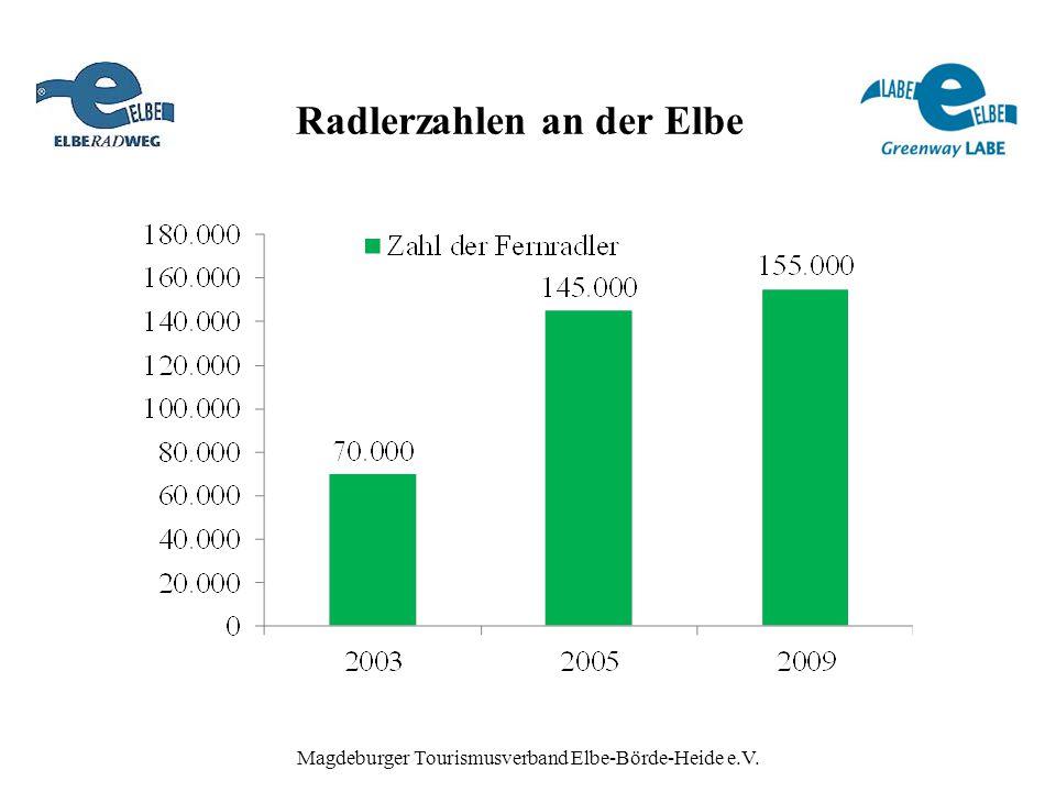 Radlerzahlen an der Elbe Magdeburger Tourismusverband Elbe-Börde-Heide e.V.