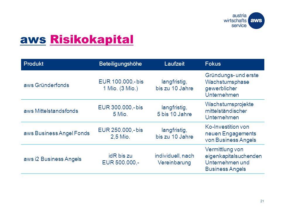 aws Risikokapital ProduktBeteiligungshöheLaufzeitFokus aws Gründerfonds EUR 100.000,- bis 1 Mio.