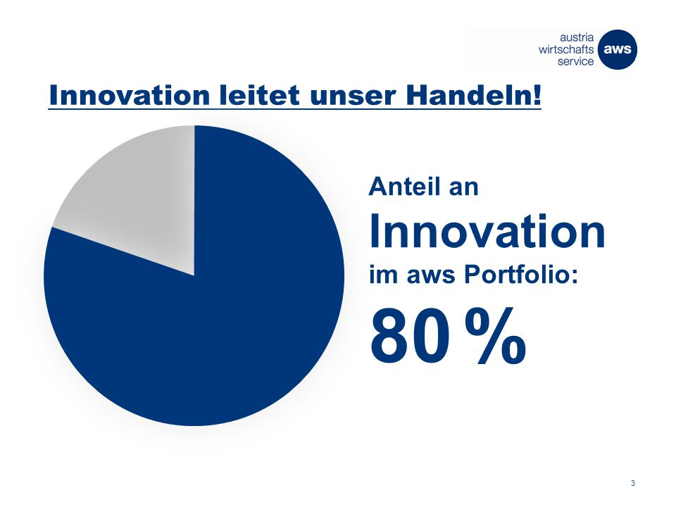 Innovation leitet unser Handeln! Anteil an Innovation im aws Portfolio: 80 % 3