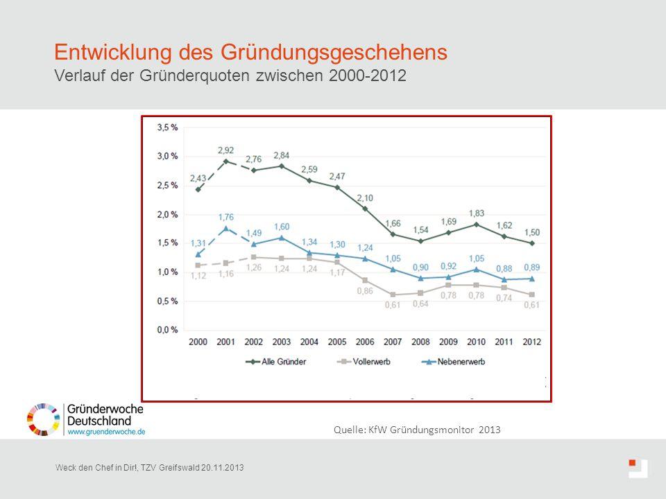 Entwicklung des Gründungsgeschehens Verlauf der Gründerquoten zwischen 2000-2012 Weck den Chef in Dir!, TZV Greifswald 20.11.2013 Quelle: KfW Gründung