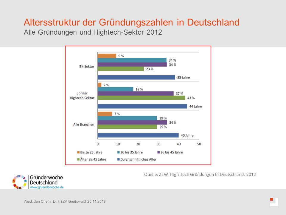 Altersstruktur der Gründungszahlen in Deutschland Alle Gründungen und Hightech-Sektor 2012 Weck den Chef in Dir!, TZV Greifswald 20.11.2013 Quelle: ZE