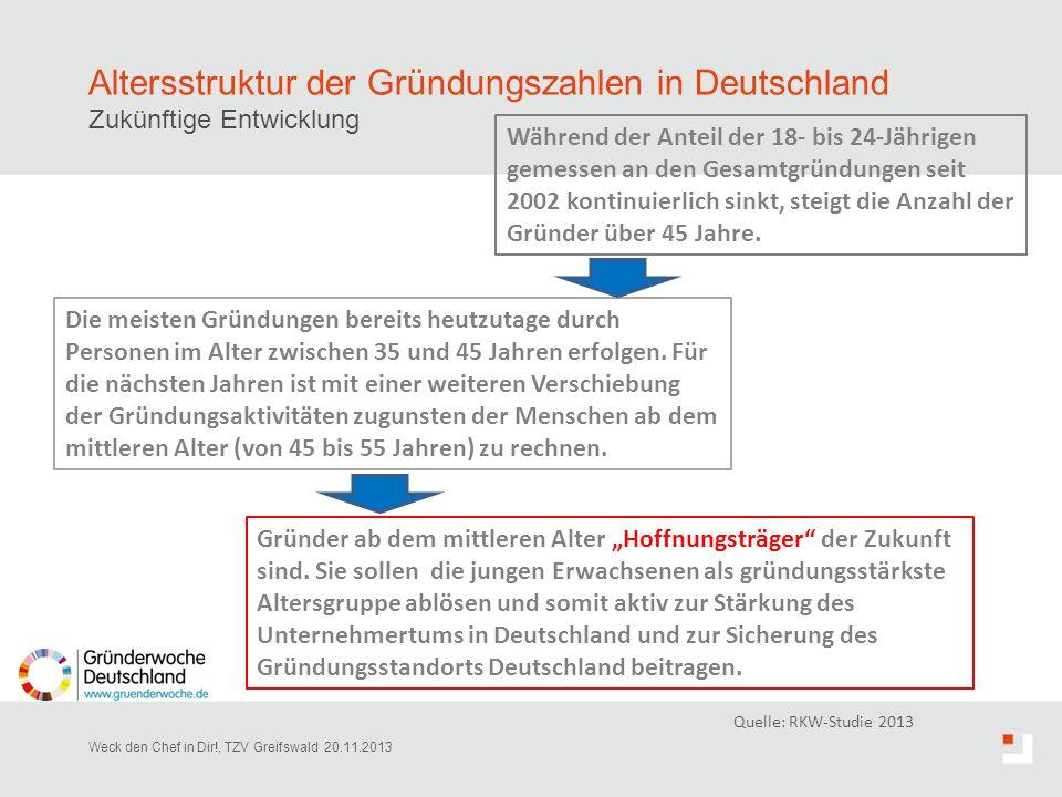 Altersstruktur der Gründungszahlen in Deutschland Zukünftige Entwicklung Weck den Chef in Dir!, TZV Greifswald 20.11.2013 Quelle: RKW-Studie 2013 Grün